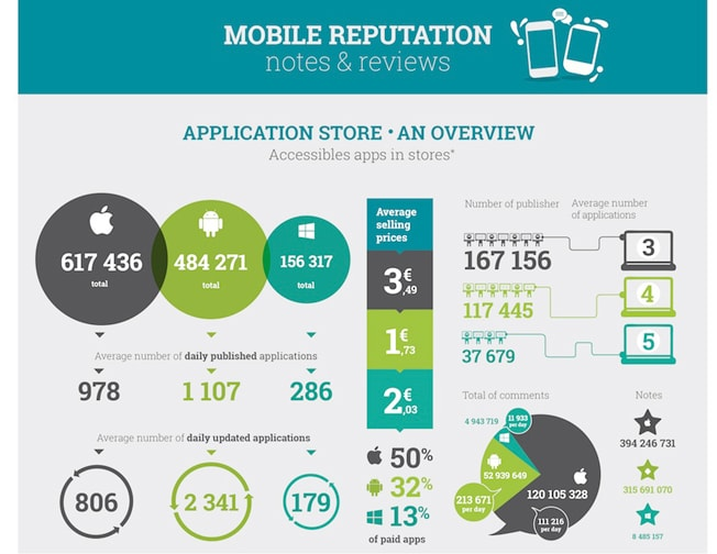 Half Of All Apps On IOS Android And Windows Phone Are Dead Report