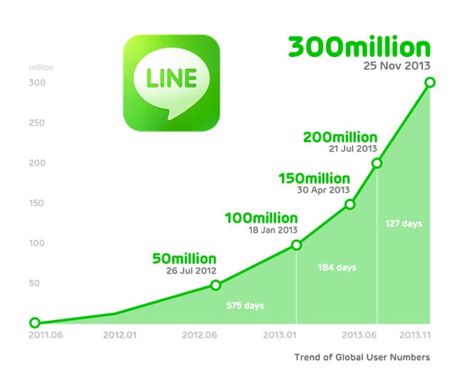 Line crosses 300 million users globally, more than 10 million of them are in India