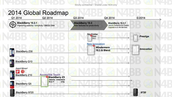 blackberry-2014-leaked-roadmap