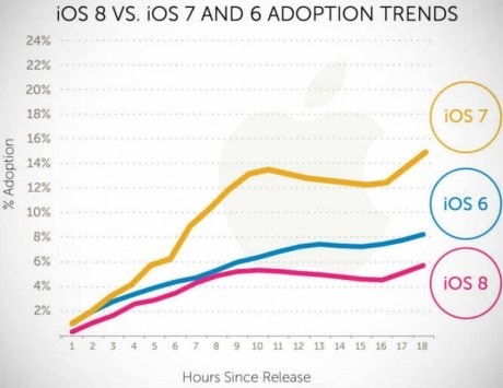 iOS 8 adoption starts off at a slower pace than iOS 7, usage trackers reveal