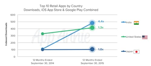 top-10-Retail-Apps-Country-Downloads-iOS-Google-Play-India-US-Japan