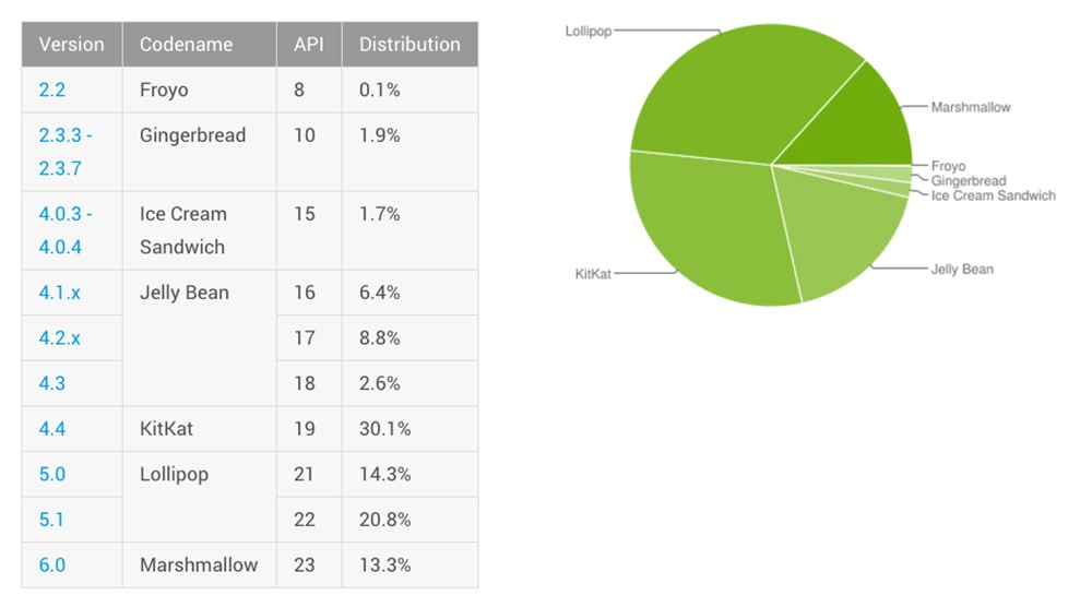 Marshmallow Usage Reaches 13.3% in Android Distribution Chart for July