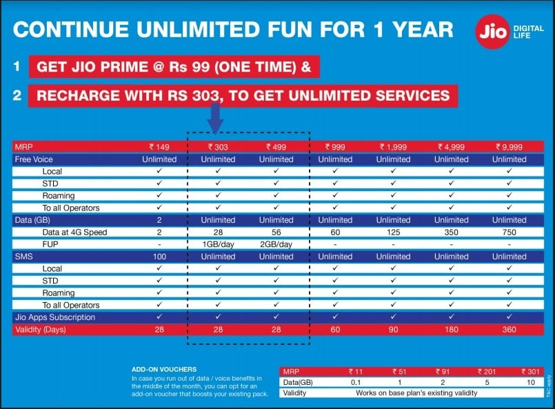 Reliance Jio Prime: The Rs 303 and Rs 499 plans are great