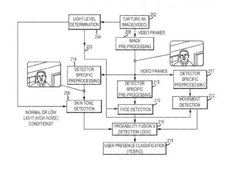 New Apple patent hints at facial recognition for future Macs: Report