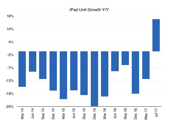 apple iPad growth