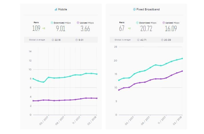 Ookla Speedtest Report: India is improving its connectivity
