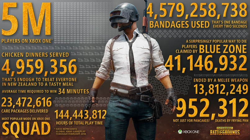 PlayerUnknown's Battlegrounds on Xbox One just hit 5 million players