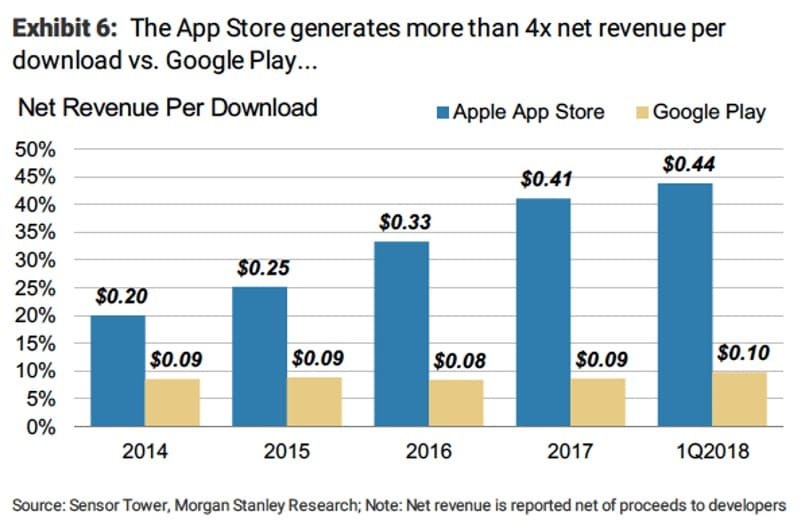 Google Play Store makes far less revenue than Apple App Store