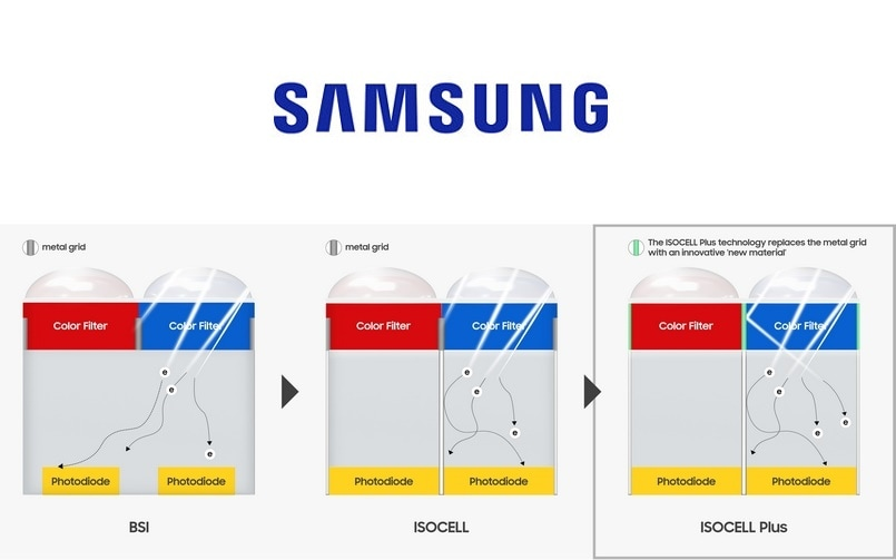 Samsung announces ISOCELL Plus camera sensor technology, expected on Samsung Galaxy S10