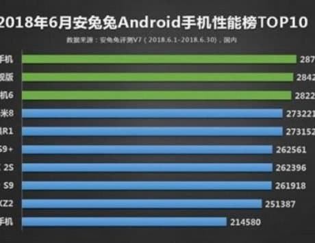 Xiaomi Black Shark tops the list with the highest AnTuTu benchmark score in June 2018