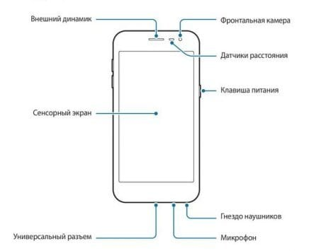 Samsung Galaxy J2 Core leaked manual showcases smartphone design