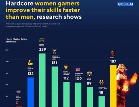 Women may be better gamers than men: Research