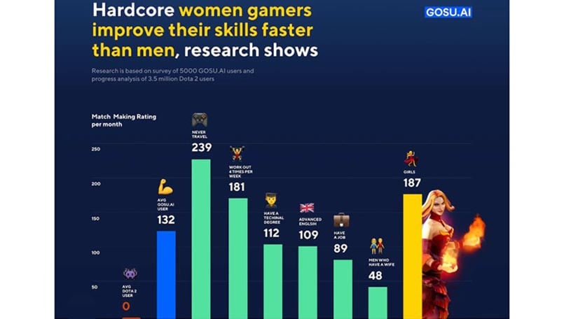 Women may be better gamers than men, according to this AI-driven research by a startup