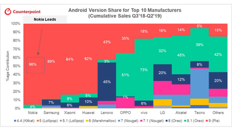 Nokia leads Android smartphone makers with software update