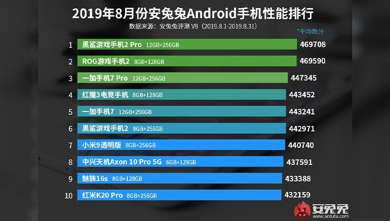 AnTuTu releases list of top 10 Android smartphones for August 2019